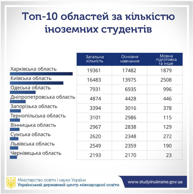 Іноземні студенти  в Україні