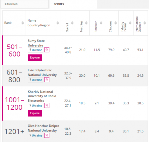 ХНУРЕ увійшов у THE World University Rankings