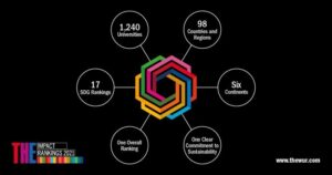 ХНУРЭ вошел в рейтинг THE Impact Rankings 2021