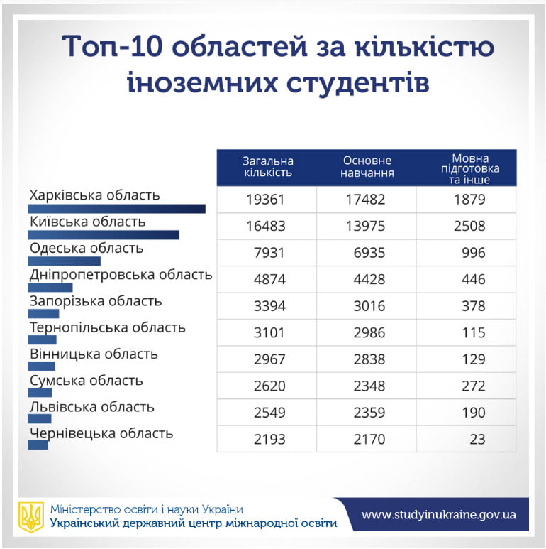 It became known how many foreign students study in Ukraine